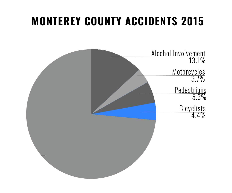 monterey bicycle accident attorneys