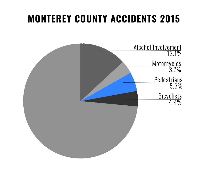 pedestrian accident attorneys monterey